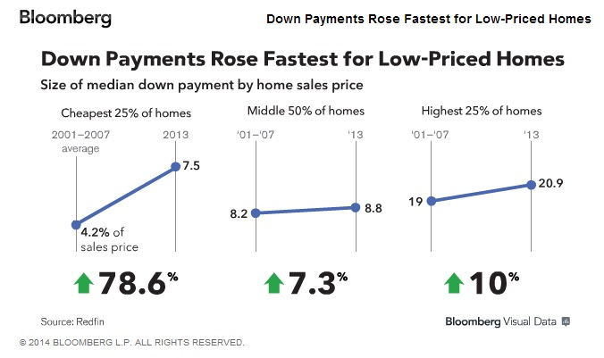 down payments rose fastest for low priced homes