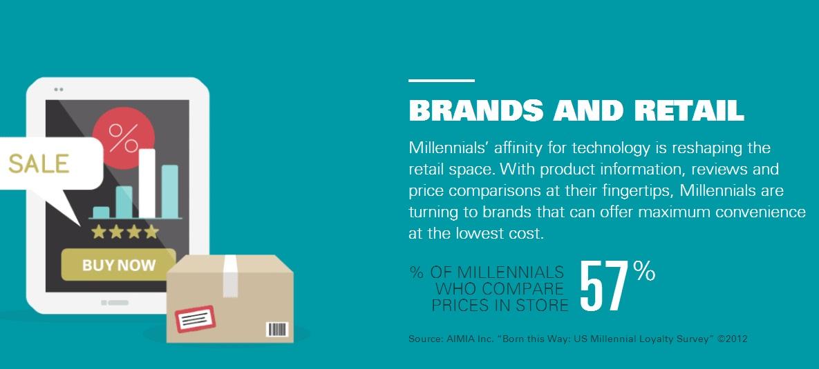 millennial brands