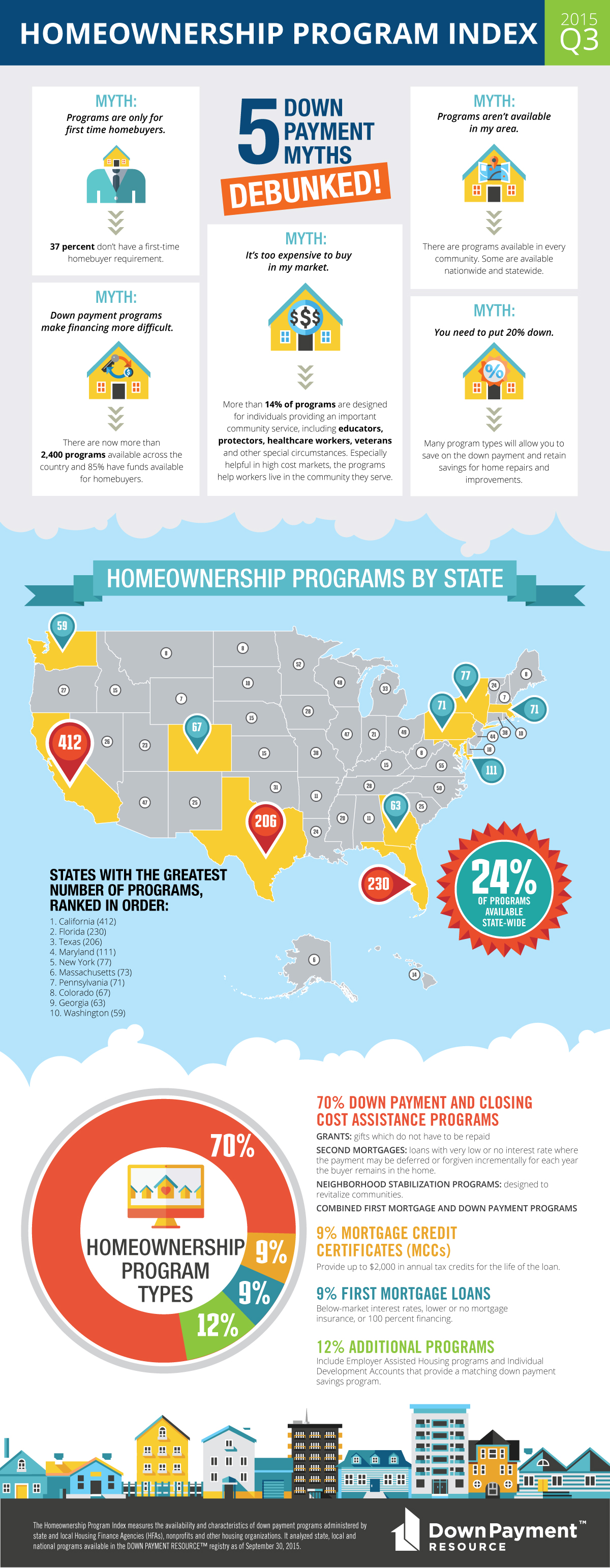 Homeownership Program Index | - Page 5 of 7 | Down Payment