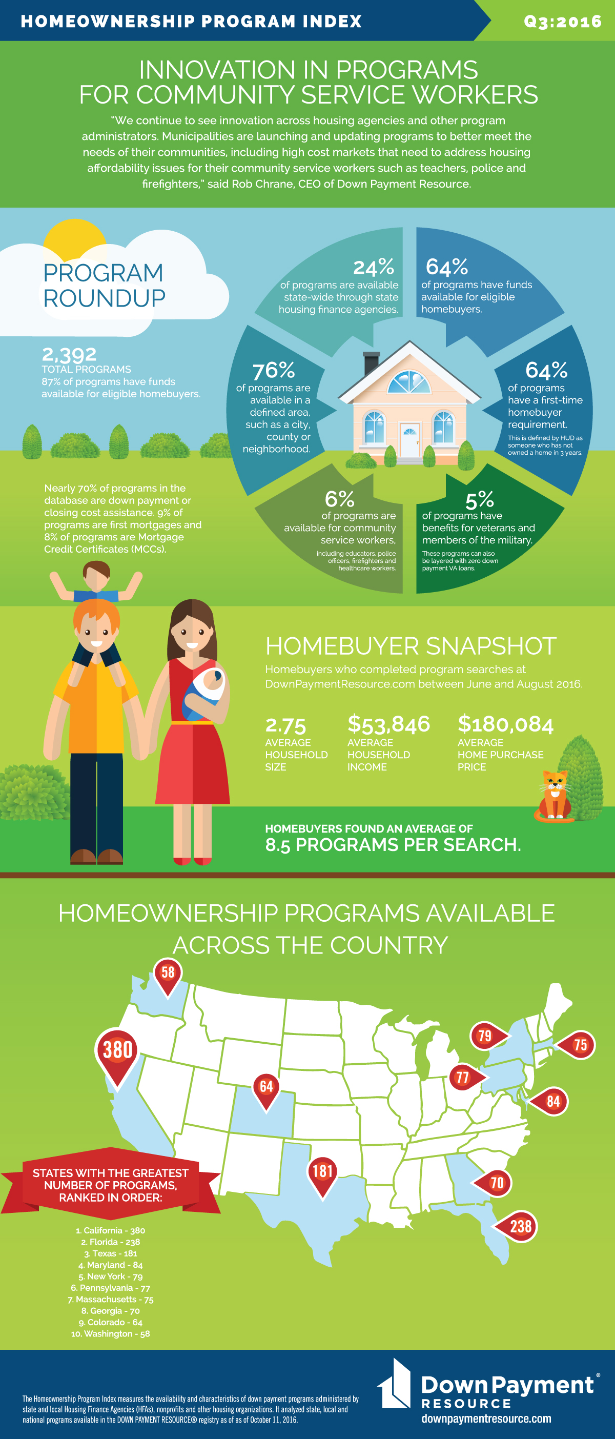 What's the Latest on Homebuyer Programs? Our Index Tells You  | Down
