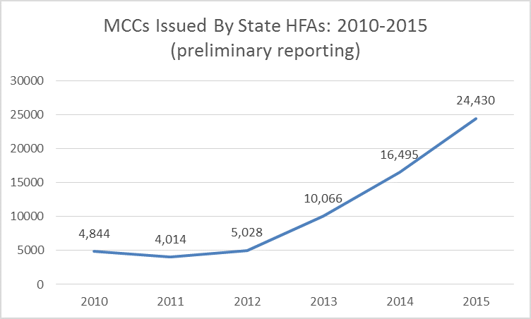 mcc-data