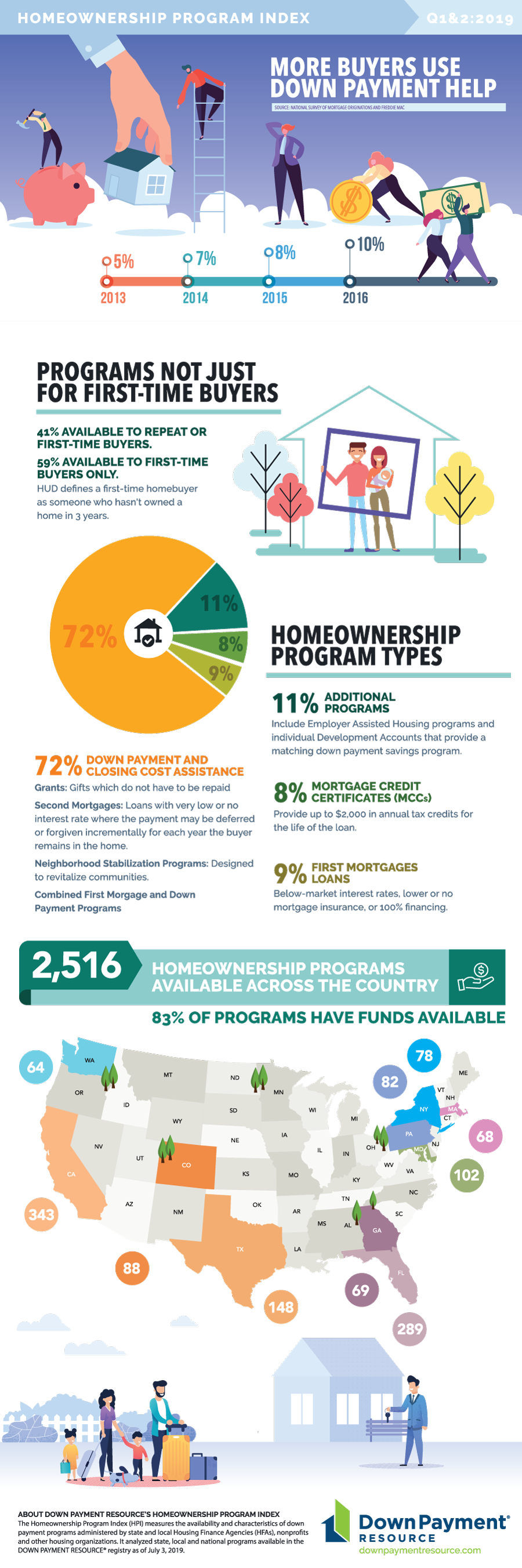 Homeownership Program Index Q2 2019